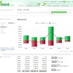 Using Mint.com Can Help You Budget & Save Money With Ease